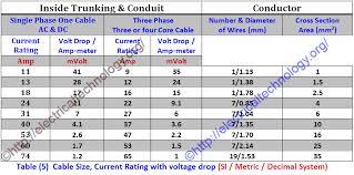 Electrical Wire Size Chart Electrical Wire Size Chart In Mm Pdf Www Bedowntowndaytona Com
