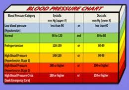 Blood Pressure Chart Understand What Your Blood Pressure Numbers