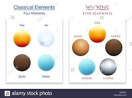 Classical Four Elements And Five Elements Of Wu Xing In