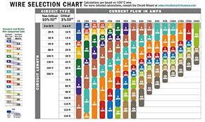 Automotive Wire Gauge Chart Hobbiesxstyle