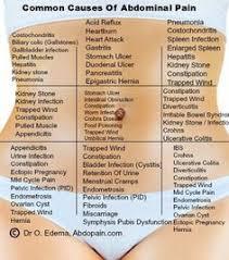 Stomach Pain Chart