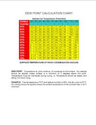dew point chart koster american corporation we solve moisture vapor problems