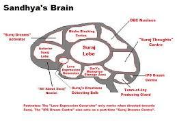 showing post media for cartoon brain women cartoonsmix com cartoon female brain jpg 640x480 cartoon brain women