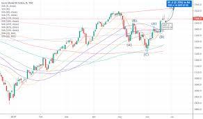 Sx5e Charts And Quotes Tradingview