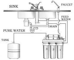 portable water filter diagram. Reverse Osmosis Water Purification System: Portable Filter Diagram