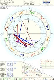 Free Full Astrology Chart Free Chart 100 Astrology Chart Chart Astrology