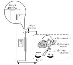 lg refrigerator parts diagram. to adjust the height of doors, use wrench included with refrigerator turn nut in door hinge. lg parts diagram t