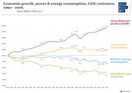 New Chart On Economic Growth Power Energy Consumption