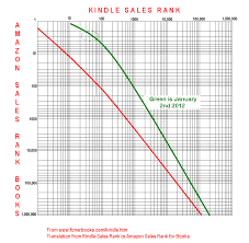 Amazon Sales Rank Chart Books Kindle Sales And Select Royalty How Many Amazon Kindle