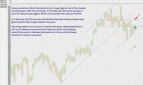 Nifty Analysis Point And Figure Charting Method 2010