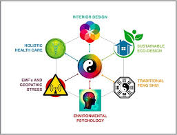 infographic feng shui. Infographic Of Holistic Feng Shui Method