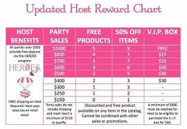 Hostess Sales Chart Host Reward Chart Pink Zebra Consultant Pink Zebra Pink