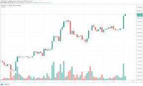 Tout sur la monnaie virtuel btc : Le Bitcoin Btc A Absolument Explose Au Cours Des Dernieres Heures Depuis La Fermeture De La Bougie Quotidienne A 23 H 59 Utc Lund Blockchain Devenir Trader