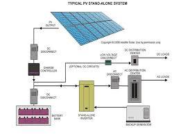 solar pv wiring diagram solar pv wiring diagram uk solar image wiring diagram solar pv wiring diagram uk wiring diagram