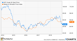Caterpillar Stock Price Chart Better Buy For 2019 Caterpillar Vs Deere The Motley Fool