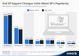Windows Upgrade Chart Xp Users Feel No Great Rush To Upgrade Betanews