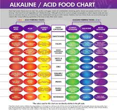 Ph Level Chart Grow These Foods From Scraps To Improve Your Ph Balance