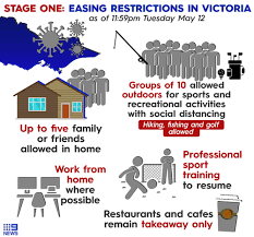 From 11.59pm on friday 22 january 2021, you can have up to 30 people visit you at your home per day. Vic Coronavirus Restrictions What You Can And Can T Do In Victoria Now That Restrictions Have Eased Explainer