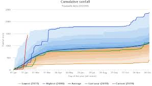 North Queensland Rains Trigger Bom Special Climate Statement