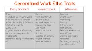 Generation Y Work Ethic Generation Y Stereotypes Major Magdalene Project Org