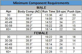 Air Force Pt Requirements Chart 58 Particular Air Force Pt Scoring