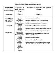 Dok Chart Depth Of Knowledge Self Assessment Chart