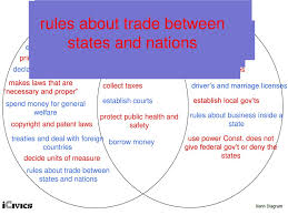 The Federal In Federalism Venn Diagram Answers Minilesson Separation Of Powers And Federalism Work Time Ppt