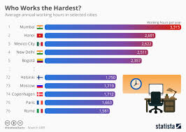 It Works Pay Chart 2018 Chart Who Works The Hardest Statista