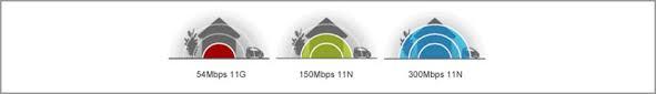 5 Wireless Wifi 802 11 A B G N Ac Ad Ah Aj Ax Ay