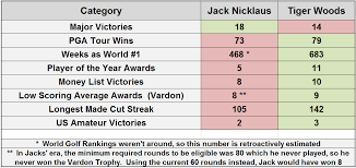 Tiger Vs Jack Chart The Greatest Golfer Ever All Things Golf