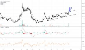 Graphite Electrode Price Chart Graphite Stock Price And Chart Nse Graphite Tradingview