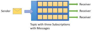Azure Service Bus Messaging Overview Microsoft Docs