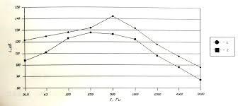 Отчёт по практике Так же был установлен коаксиальный глушитель после дымососа 6А мощностью 1 29 МВт ниже представлены изменения УЗД до и после установки КО глушителя
