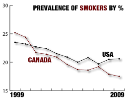 Smoking Chart Chart Smoking Rate Falls Faster In Canada Than In U S