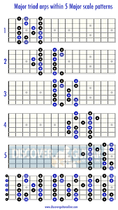 Guitar Major Scale Patterns Simple Major Triad Arpeggios Within The Major Scale Patterns Discover