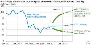 Nymex Price Chart Nymex Heating Oil Price Chart 2019