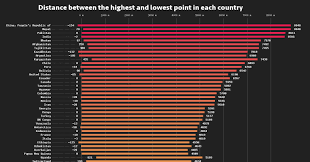 Higher Peak Altitude Chart Infographic The Elevation Span Of Every Country In The World