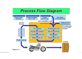 Process Flow Diagram Template Communication Flow Chart