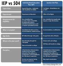 which is better a 504 plan or an iep