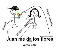 Sp2 Chapter 4 A Indirect Object Pronouns Spanish Lessons