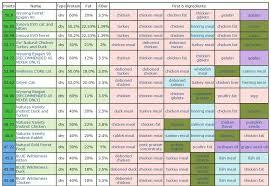 Cat Food Ingredient Comparison Chart Cat Food Ratings Chart Cat Food Ratings