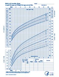 Newborn Growth Chart Newborn Baby Height Weight Growth Chart Pdfsimpli