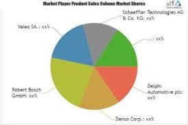 Automotive Start Stop Device Market A Comprehensive Study