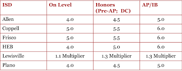 Plano Gpa Chart Rao Advisors We Help You Aim Higher All About Grades And