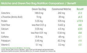 What Is Matcha Green Tea Aiya Matcha