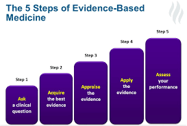 Practice Is Reasons Of Hot A The based 5 Topic Evidence Medicine awFq6WWTP