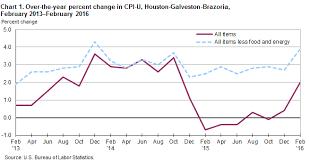 Consumer Price Index Chart 2016 Consumer Price Index Houston Galveston Brazoria February