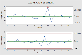 Xbar And R Chart Control Limits Interpret The Key Results For Xbar R Chart Minitab