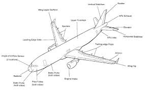 Aircraft Wing Design Why Is There Really Only One Basic Design For Passenger