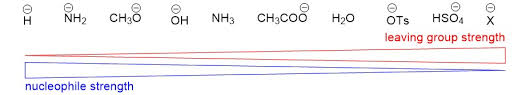 Nucleophile Strength Chart The Sn2 Reaction Organic Chemistry Help